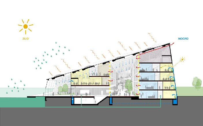 Bron: Broekbakema / pvanb architecten