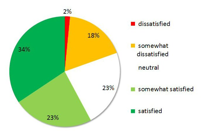 Overall satisfaction with IEQ (Indoor Environmental Quality) - Feedback after 130 interviews