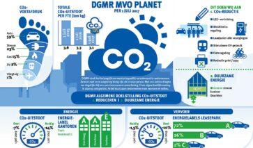 Infographic terugdringen CO2-uitstoot   DGMR