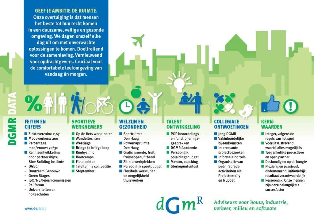 Infographic met People bij DGMR