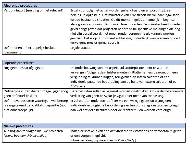 tabel procedures Programma Aanpak Stikstof