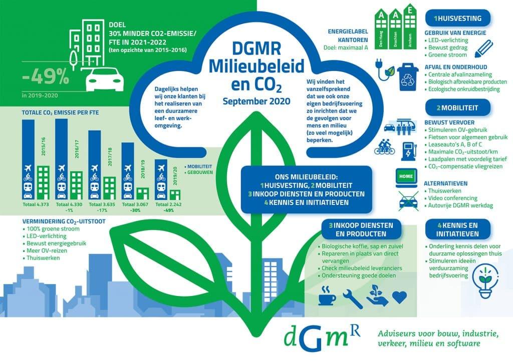 Infographic Milieubeleid van DGMR
